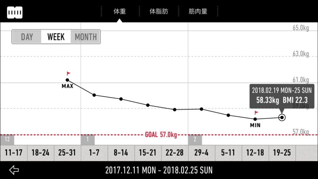 やっぱりアレが重要。30日プランクチャレンジの結果5kg痩せた