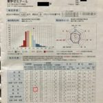 CBT模試とスタートアップ模試結果【第104回薬剤師国家試験】