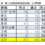 阪大生の過去問の必須問題の結果【第104回薬剤師国家試験】