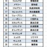 阪大生の時短勉強法【第104回薬剤師国家試験】